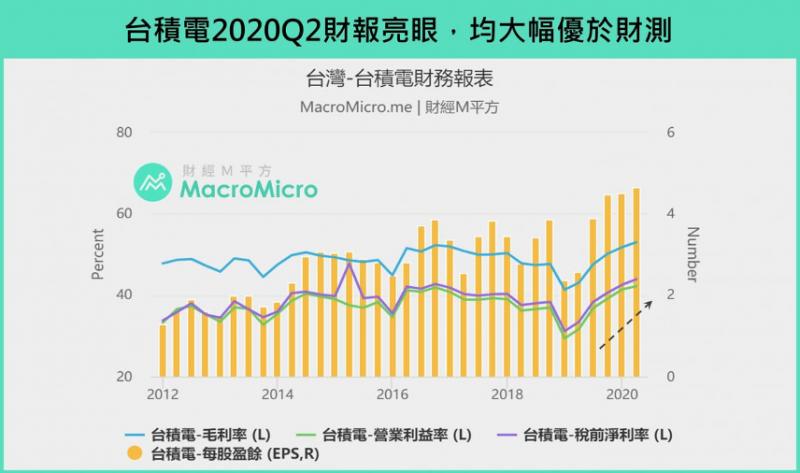 台積電2020Q2財報亮眼,均大幅優於財測。(圖:財經M平方)