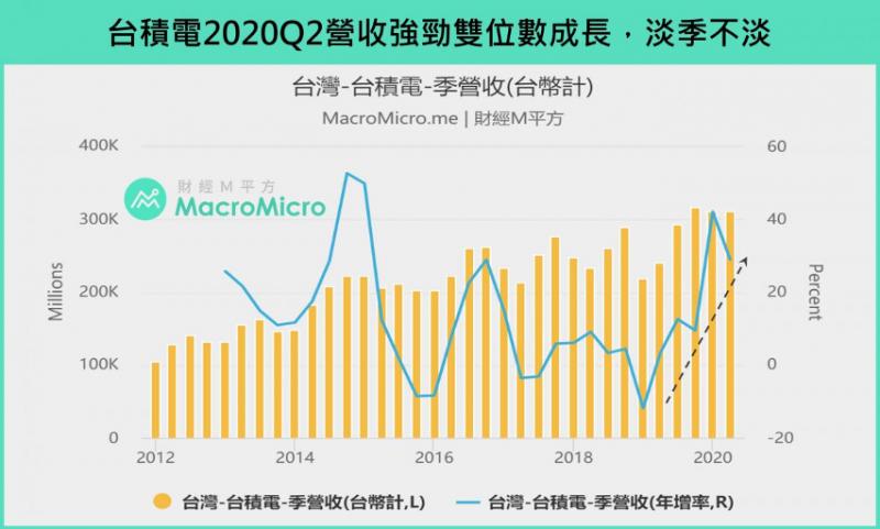 台積電2020Q2營收強勁雙位數成長,淡季不淡。(圖:財經M平方)