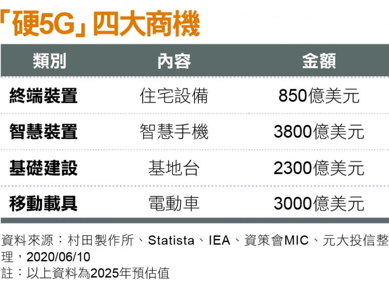 「硬5G」四大商機