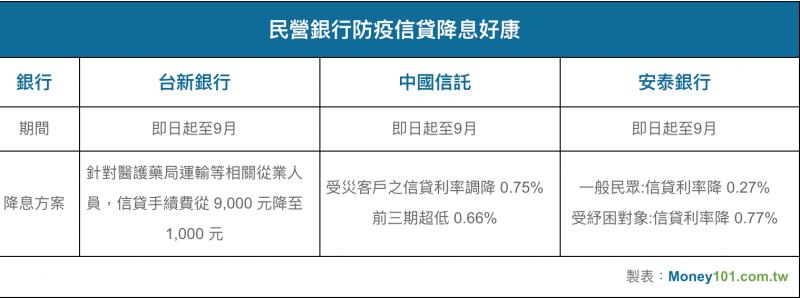 圖為民營銀行防疫信貸降息比較。(圖:Money101)