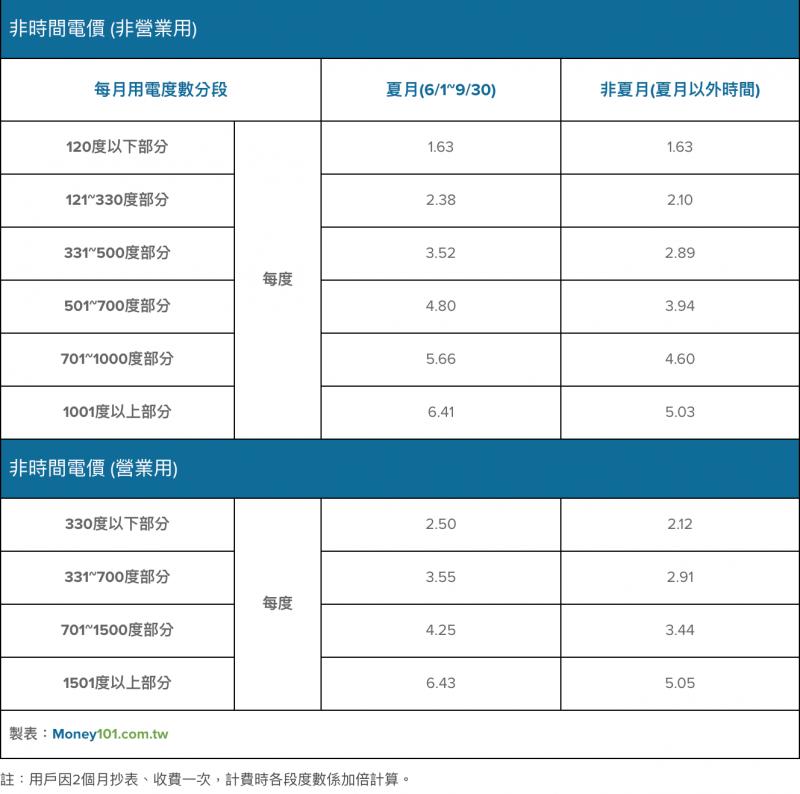 圖為時間電價比較表。(圖:Money101)