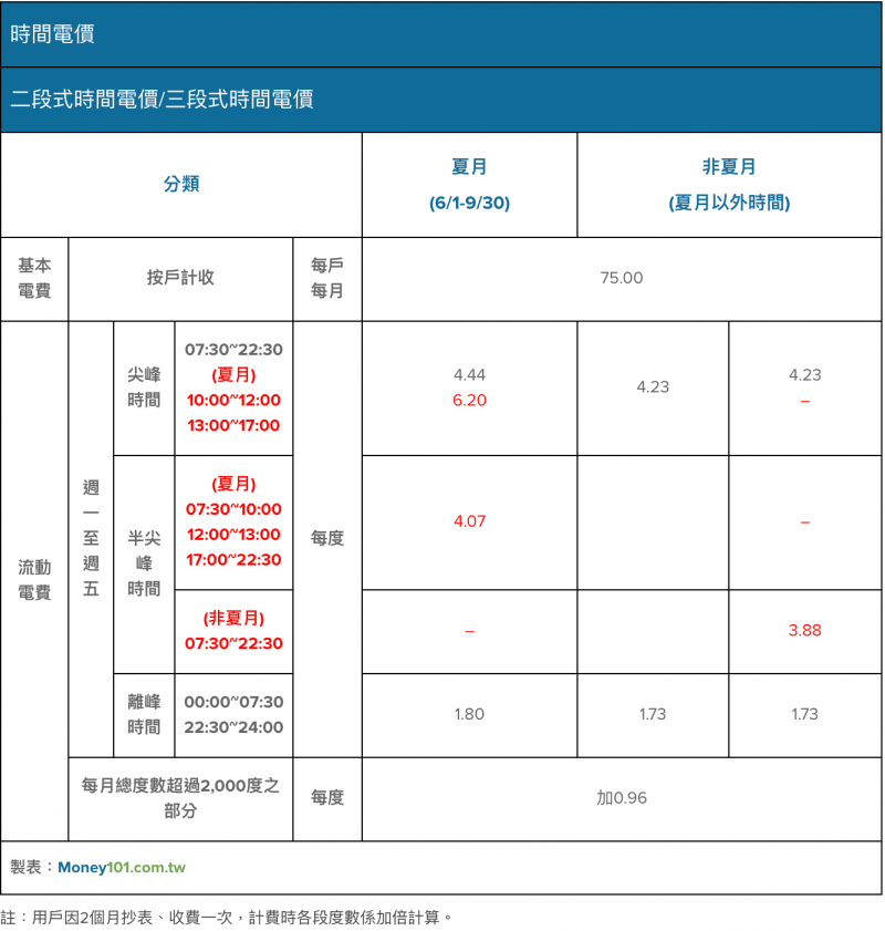 圖為兩段式及三段式電價。(圖:Money101)