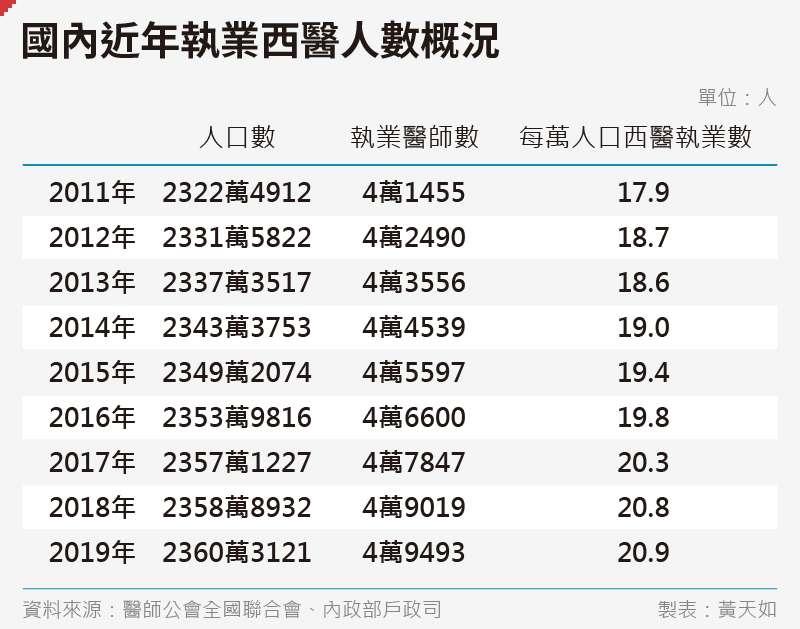 20200724_SMG0035_黃天如_D國內近年執業西醫人數概況