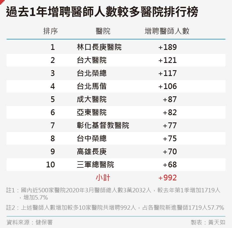 20200724_SMG0035_黃天如_E過去1年增聘醫師人數較多醫院排行榜