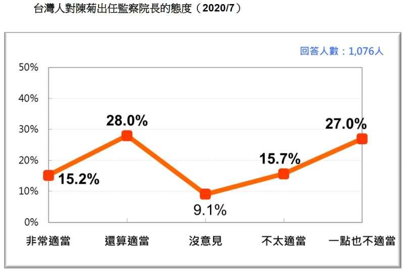 20200726-台灣人對陳菊出任監察院長的態度(2020.07)(台灣民意基金會提供)