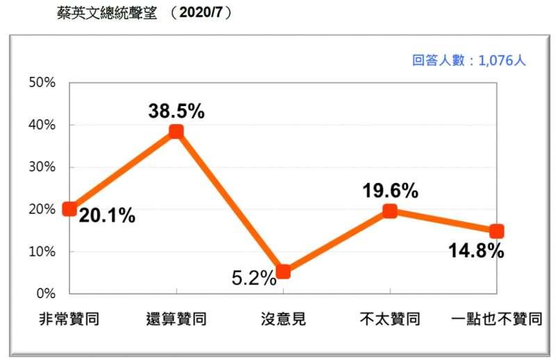 20200726-蔡英文總統聲望 (2020.07)(台灣民意基金會提供)