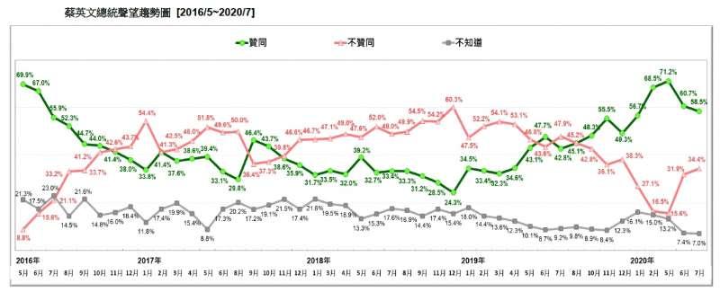 20200726-蔡英文總統聲望趨勢圖(2016.05~2020.07)(台灣民意基金會提供)