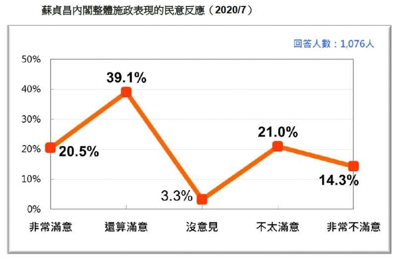 20200726-蘇貞昌內閣整體施政表現的民意反應(2020.07)(台灣民意基金會提供)
