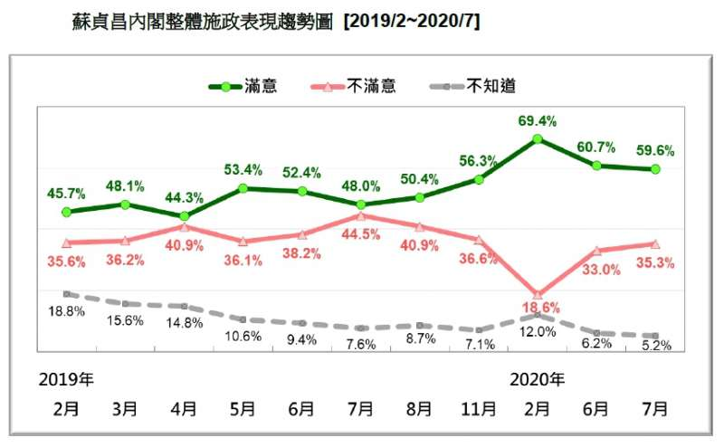 20200726-蘇貞昌內閣整體施政表現趨勢圖(2019.02~2020.07)(台灣民意基金會提供)