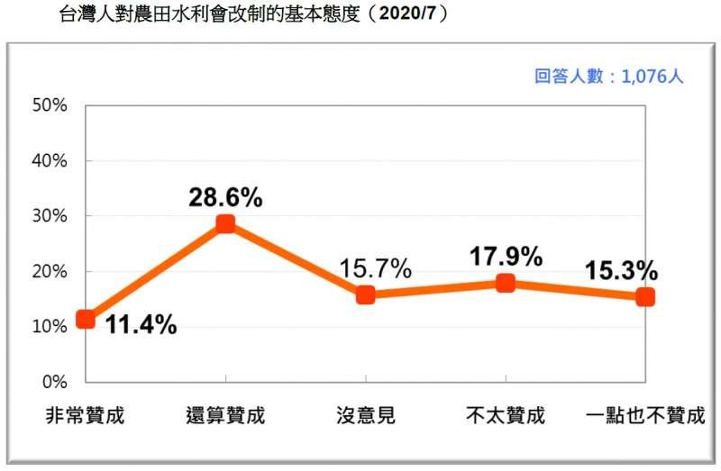 20200726-台灣人對農田水利會改制的基本態度(2020.07)(台灣民意基金會提供)