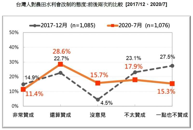 20200726-台灣人對農田水利會改制的態度:前後兩次的比較(2017.12、2020.07)(台灣民意基金會提供)