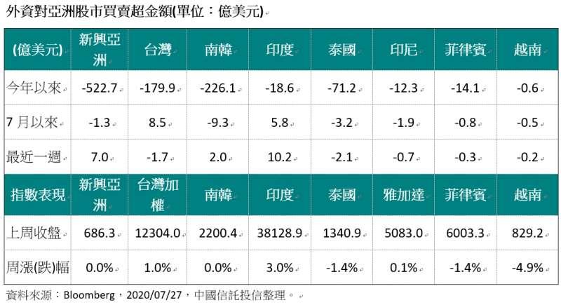 20200727-外資對亞洲股市買賣超金額(單位:億美元)(資料來源:Bloomberg,2020/07/27,中國信託投信整理。)