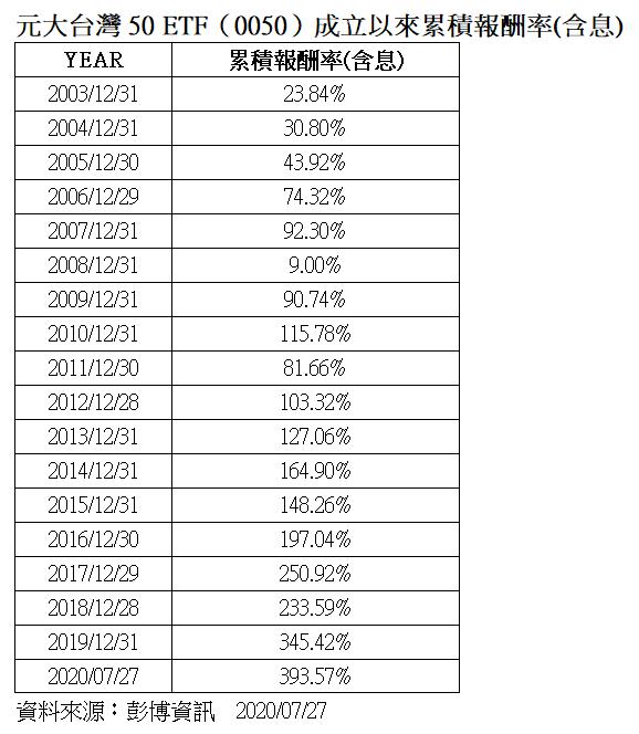 元大台灣50 ETF(0050)成立以來累積報酬率(含息)。