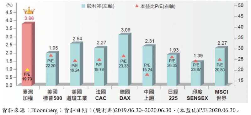 20200727-各國股市股利率。(資料來源:Bloomberg;資料日期:(股利率)2019.06.30~2020.06.30、(本益比)P/E 2020.06.30)