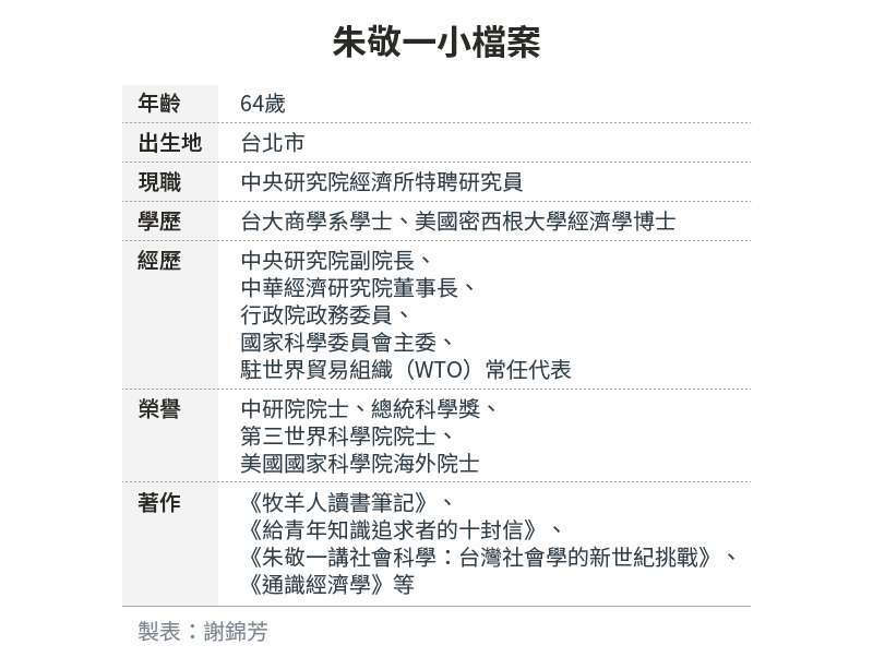 20200727-SMG0034-E01-朱敬一小檔案