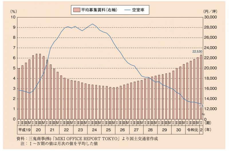 在今年1-3月的期間,東京地區的空屋率達到了1.5%的超低比率。(圖/截自日本國土交通省出版的令和二年土地白皮書)