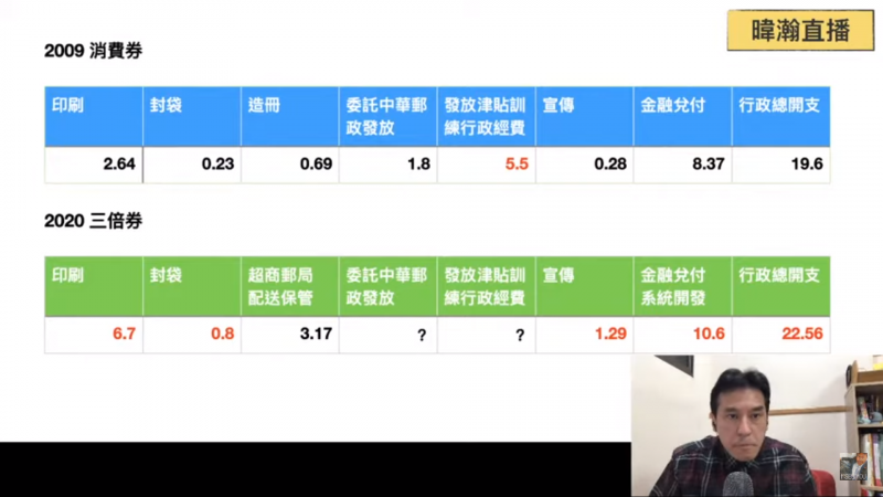 20200728-黃暐瀚針對消費券和三倍券各項成本花費比較所製作的表格。單位:億元。(截自YouTube)