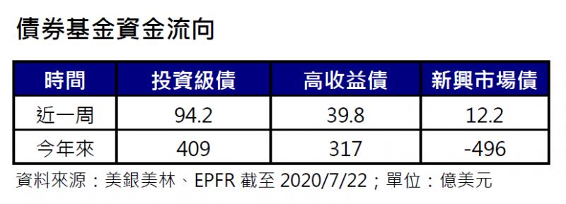 20200728-債券基金資金流向。(安聯投信提供)