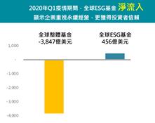 全球ESG基金呈現淨流入。(資料來源::Morningstar數據)