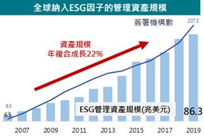 ESG管理資產規模。(資料來源:責任投資原則組織)