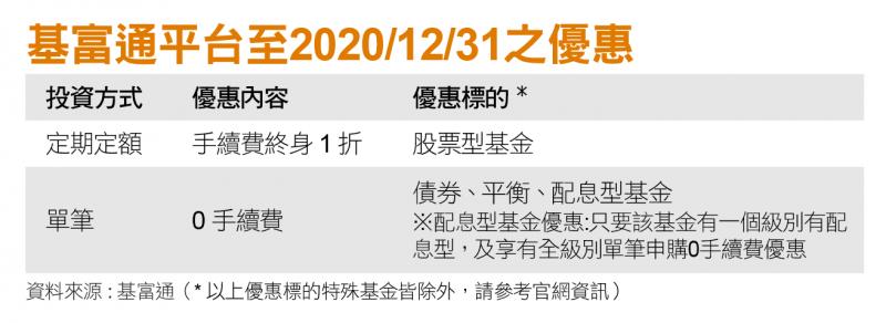 基富通平台至2020/12/31之優惠