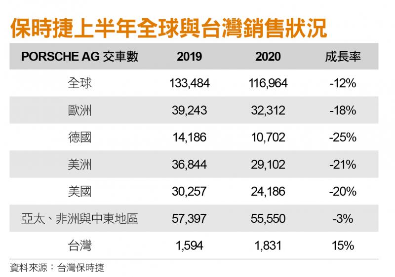 保時捷上半年全球與台灣銷售狀況