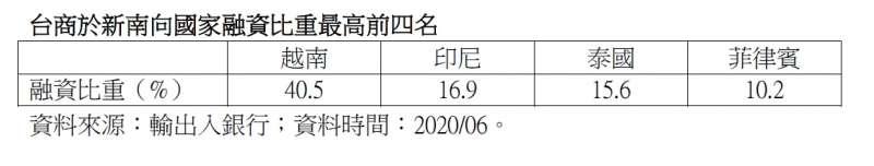 20200729-台商於新南向國家融資比重最高前四名。(資料來源:輸出入銀行;資料時間:2020/06)