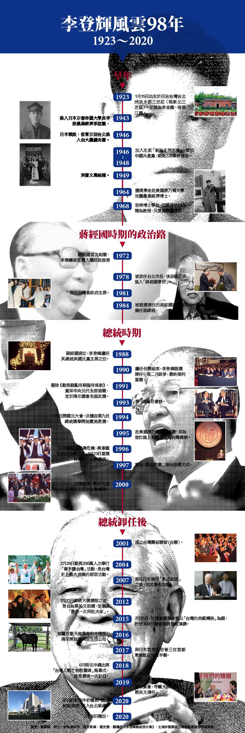 李登輝風雲98年:1923-2020
