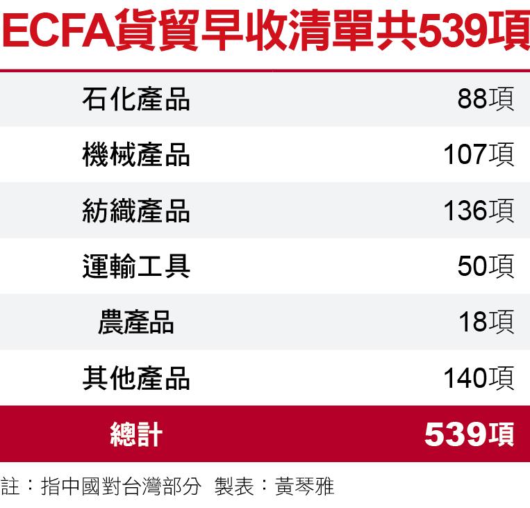 ECFA貨貿早收清單共539項