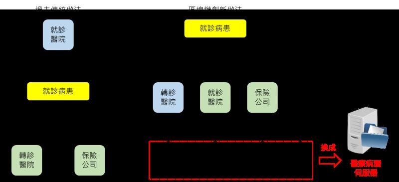 醫療病例區塊鏈示意圖。(圖片來源:曲建仲)