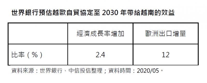 20200731-世界銀行預估越歐自貿協定至2030年代給越南的效益。(中信投信提供)