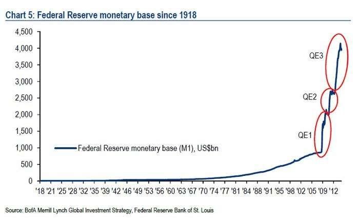 美國聯準會在2008年次級房貸後不斷印刷鈔票,這會使得美金實際夠買力降低。(圖/取自GD價值投資)