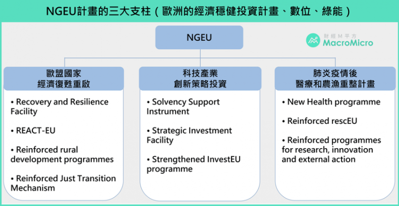 圖為NGEU的三大支柱,註:NGEU實際執行可分為七個專案:RFF、ReactEU、Horizon Europe、InvestEU、Rural Development、JTF和RescEU。(圖:財經M平方)