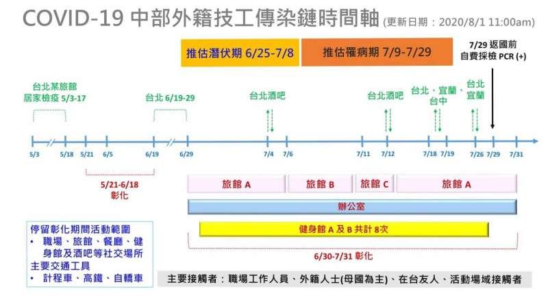 20200801-案469傳染鏈時間軸。(彰化縣衛生局提供)