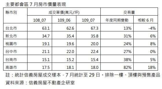 主要都會區7月房市價量表現