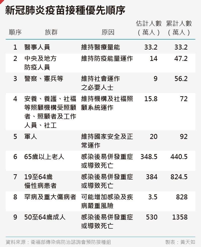 20200731-SMG0035-黃天如_A新冠肺炎疫苗接種優先順序