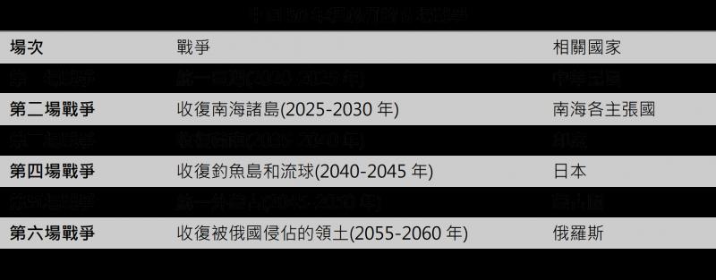 中國50年必打的6場戰爭。(作者提供)