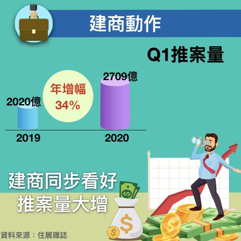 今年Q1推案量,較去年增加689億,年增幅34%,代表建商看好房市發展。(圖/作者提供)