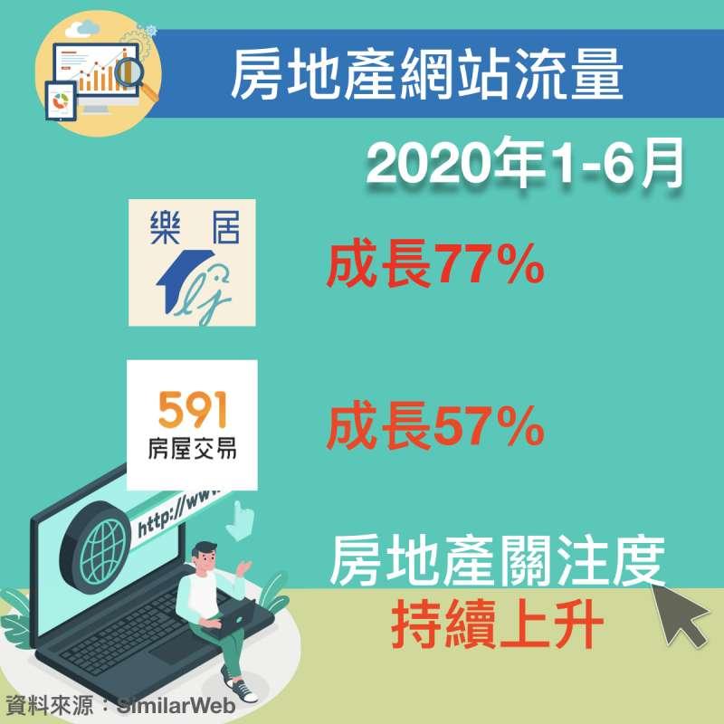 樂居科技、591網站的網站流量皆呈現成長趨勢,代表眾對房地產的關注度持續提升。(圖/作者提供)