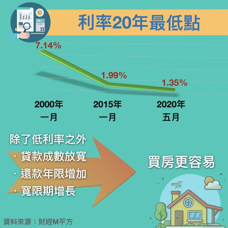 房貸利率低、貸款成數放寬、還款年限增加、寬限期增長等條件,讓買房變更加容易。(圖/作者提供)