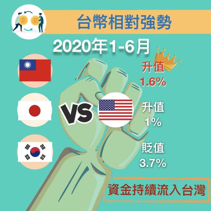 和日幣、韓元、美金相比,台幣在今年上半年升值1.6%,處相對強勢,故外資持續流入台灣。(圖/作者提供)