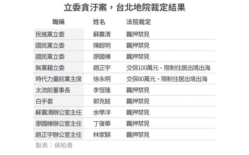 20200804-SMG0034-E01-立委貪汙案,台北地院裁定結果