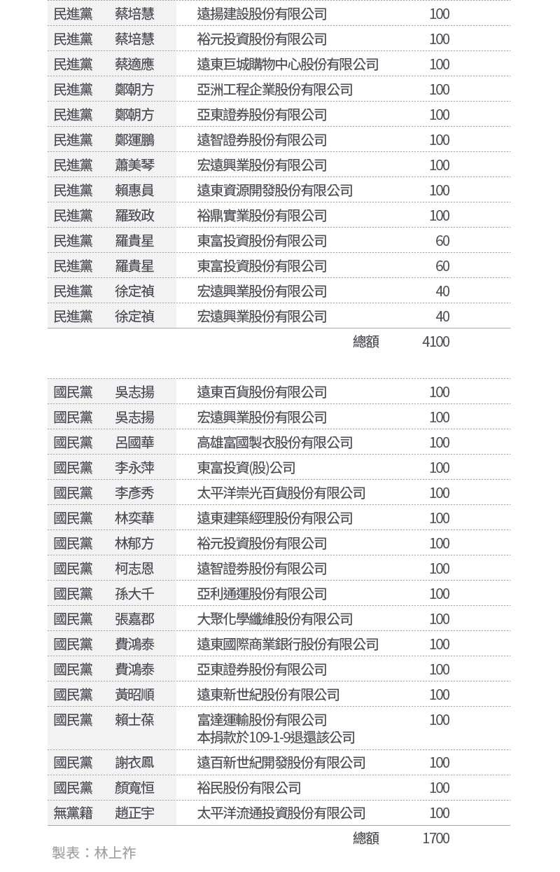 20200804-SMG0034-E02-遠東集團2020立委政治獻金_02