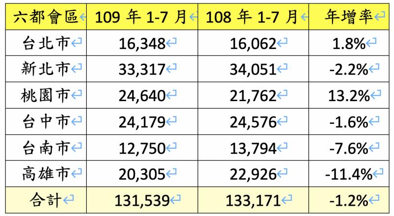 六都會區109年1-7月建物買賣移轉棟數年增率。(資料來源:各市政府地政局;永慶房產集團研究發展中心彙整 )