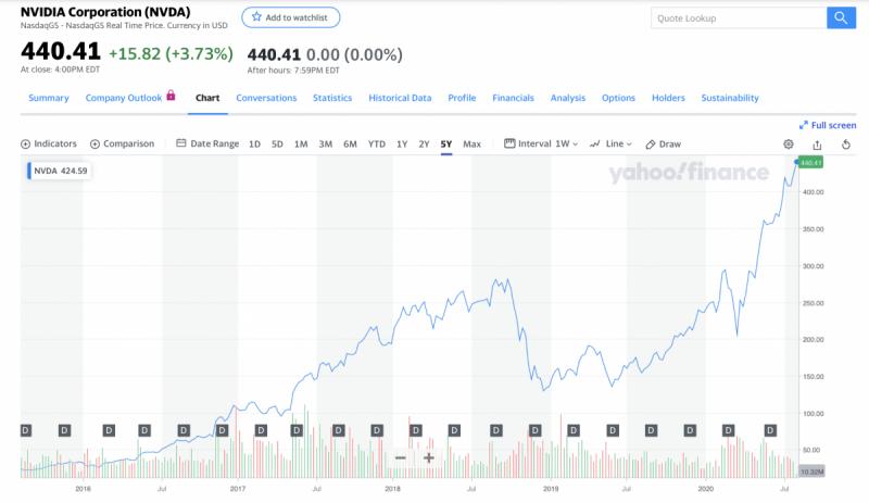 輝達(Nvidia)過去五年股價變動。(圖/截圖自Yahoo股市)