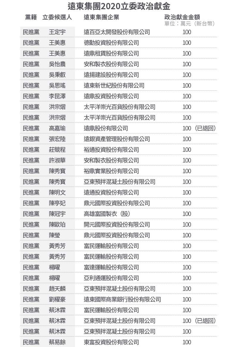 20200804-SMG0034-E02-遠東集團2020立委政治獻金_01