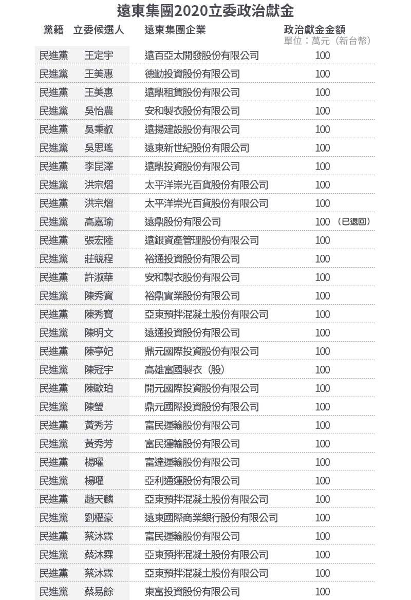 20200805-遠東集團2020立委政治獻金Mk.II。(風傳媒製表)