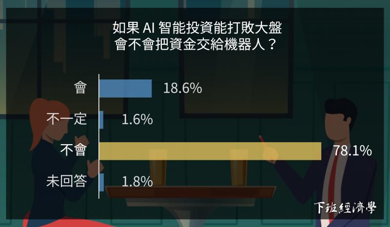調查結果發現:即使在 AI 能打敗大盤的前提下,僅有 18.6% 的受訪者願意將資金交給 AI(圖 / 風傳媒製作)
