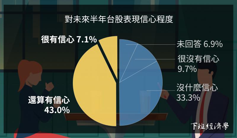 調查結果發現:50.1%對2020下半年的台灣股市的表現「有信心」,多數人是看好台股的後市(圖 / 風傳媒製作)