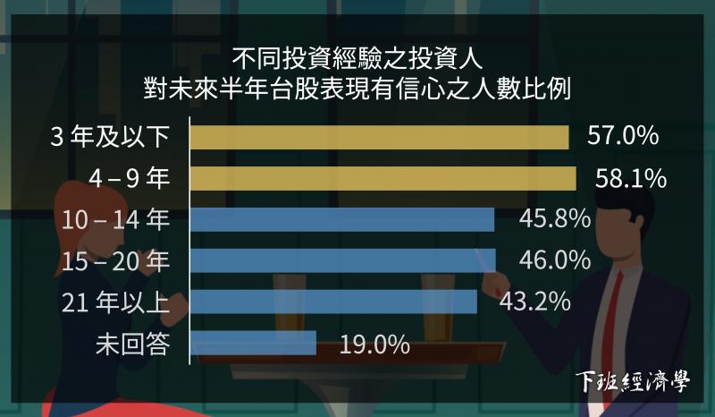 調查結果發現:3年及以下的族群有高達57%的受訪者,對今年下半年的台灣股市「有信心」(圖 / 風傳媒製作)